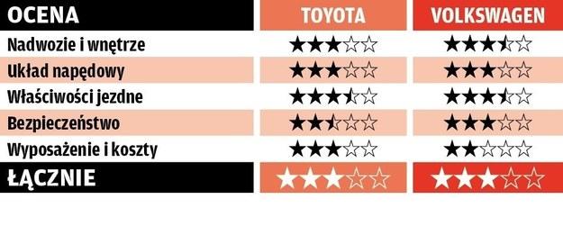 Porównanie: Toyota Hilux, Volkswagen Amarok /Motor