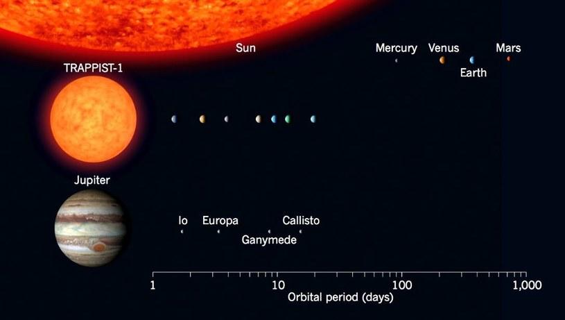 Porównanie układu TRAPPIST-1 do wewnętrznego Układu Słonecznego oraz do księżyców krążących wokół Jowisza /NASA