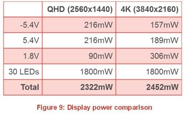 Porównanie zużycia energii na przykładzie ekranu QHD i ekranu 4K. Jak widać, ekran 4K zużywa więcej mocy /android.com.pl