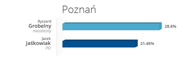 Poznań /INTERIA.PL