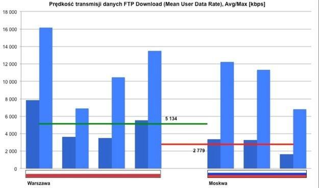 Prędkość transmisji danych dla testu FTP Download - Polska górą! /materiały prasowe