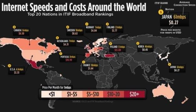 Prędkości i ceny dostępu do Sieci (Fot. DailyInfographic.com) /vbeta