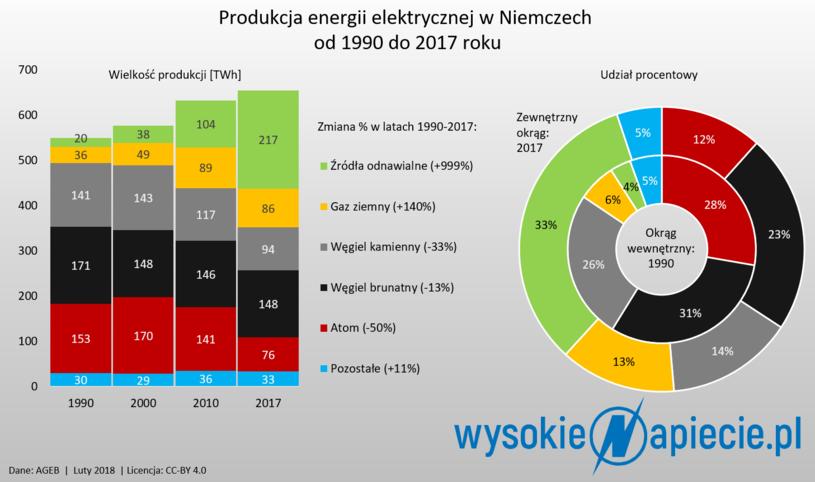 Produkcja energii elektrycznej w Niemczech 1990-2017 /&nbsp