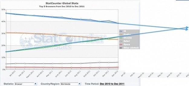 Prognoza 9to5google dla rynku przeglądarek /vbeta