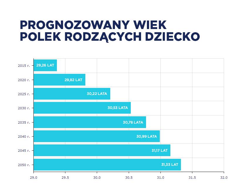 Prognozowany wiek Polek rodzących dziecko /INTERIA.PL