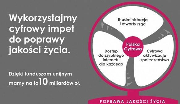 Program operacyjny Polska Cyfrowa. /materiały prasowe