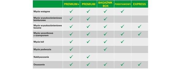 Programy dostępne na myjniach automatycznych BP /BP