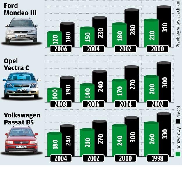 Przebiegi aut benzynowych i diesli /Motor