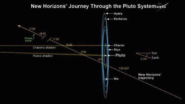 Przelot sondy New Horizons poprzez układ Plutona. Obecnie sonda minęła Charona. /materiały prasowe