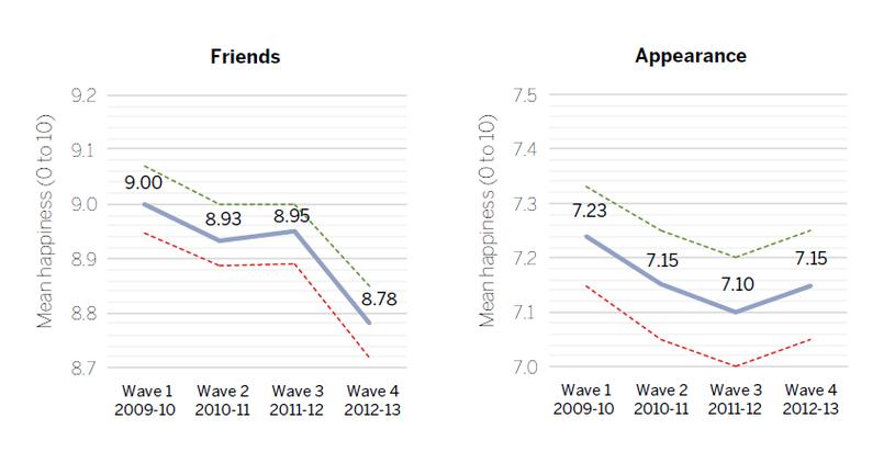 Przyjaciele/wygląd - ogólne wyniki badań w poszczególnych latach /