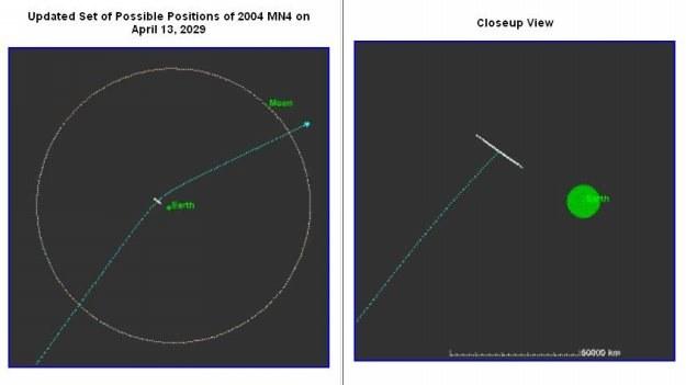 Przypuszczalna pozycja asteroidy 13 kwietnia 2029 roku/ Żródło: NASA /Archiwum