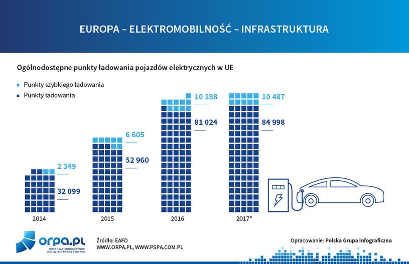 Punkty ładowania - wykres /INTERIA.PL/informacje prasowe