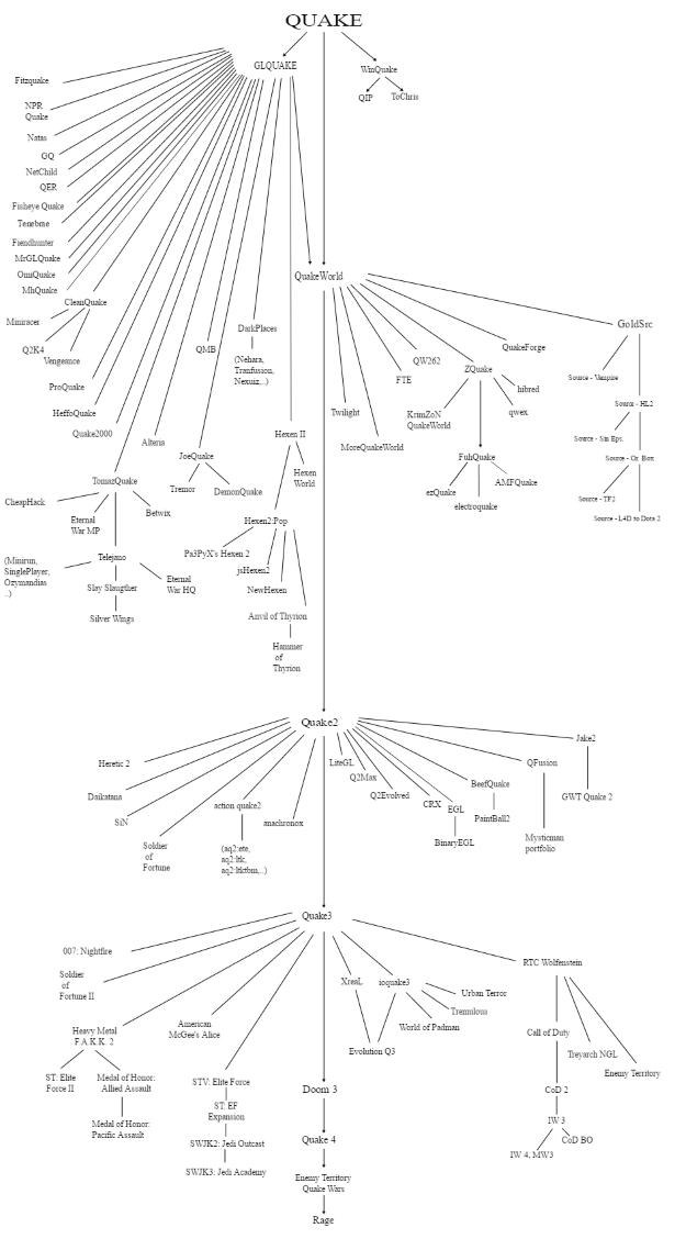 Quake - diagram /materiały źródłowe
