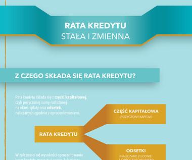 Rata kredytu stała i zmienna (infografika)