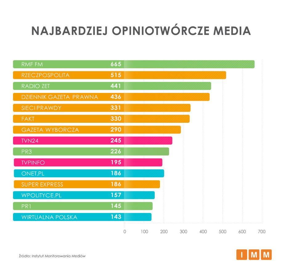 RMF FM było we wrześniu najczęściej cytowanym medium /Instytut Monitorowania Mediów /