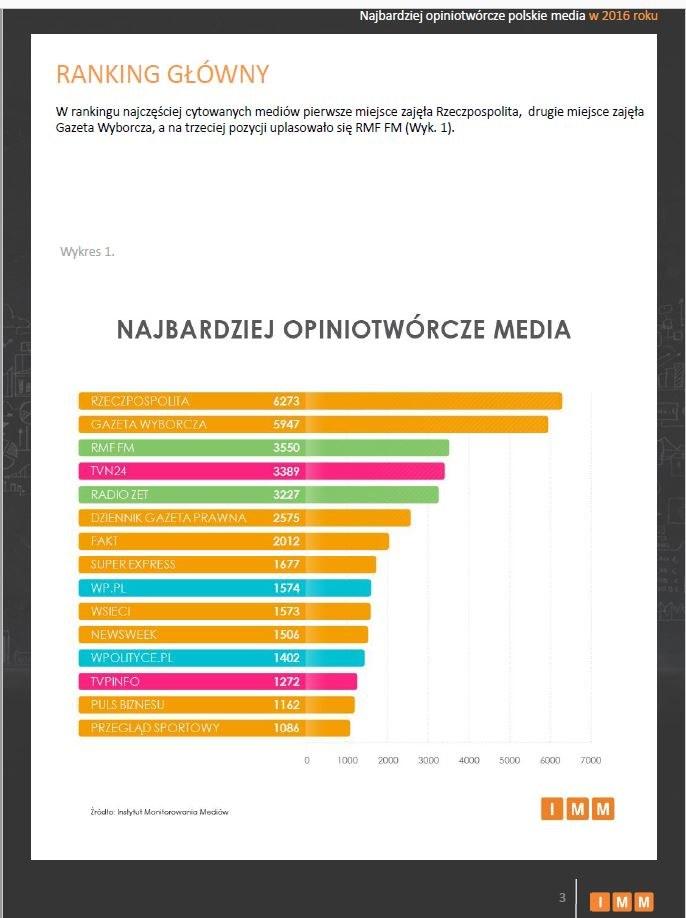 RMF FM znalazł się na podium wśród najbardziej opiniotwórczych mediów w 2016 roku /Instytut Monitorowania Mediów /Materiały prasowe