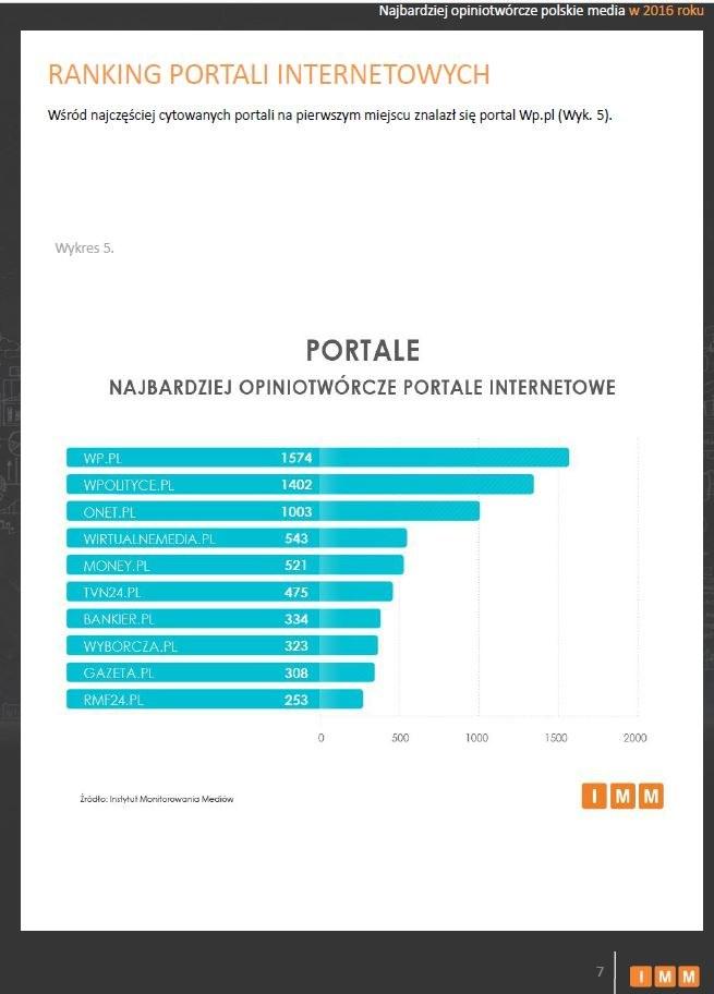 RMF24.pl znalazł się w pierwszej dziesiątce najbardziej opiniotwórczych portali /Instytut Monitorowania Mediów /Materiały prasowe