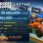 Rocket League cieszy się ogromną popularnością
