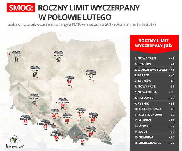 Roczny limit smogu / inf. prasowa /&nbsp