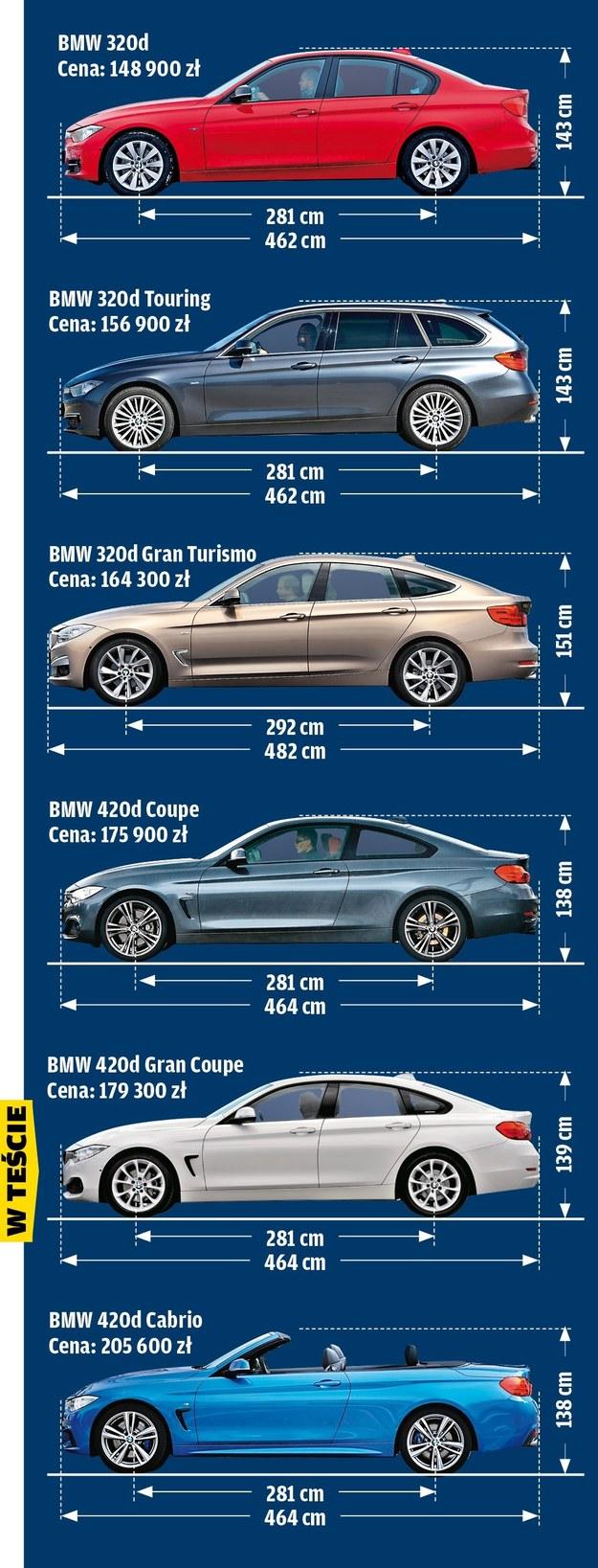 Rodzina BMW serii 3 i 4 /Motor