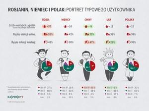 Rosjanin, Niemiec i Polak, czyli co grozi internautom w różnych krajach?