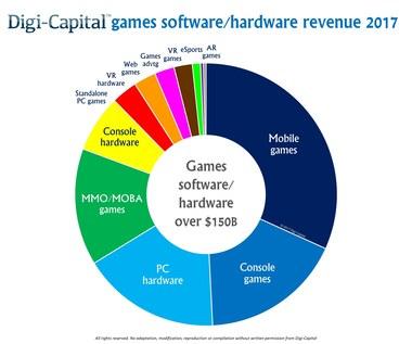 """""""Rynek gier będzie przynosić zyski rzędu 200 miliardów dolarów do 2021 roku"""""""