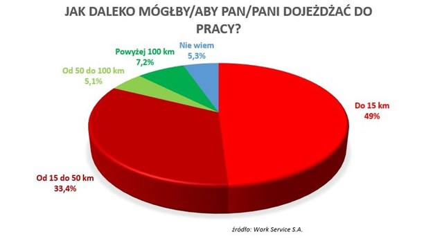 Rynek pracy w Polsce /Informacja prasowa