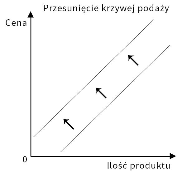 Rysunek 3. Krzywa podaży / inf. prasowa /&nbsp