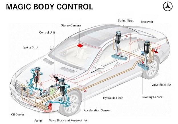 Schemat budowy zawieszenia ABC. Poza wyższym komfortem i stabilnością siłowniki hydrauliczne (nurnikowe) przy każdej kolumnie zapobiegają nurkowaniu oraz ograniczają wpływ bocznego wiatru. /Mercedes