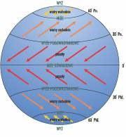 Schemat cyrkulacji atmosfery /Encyklopedia Internautica