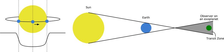 Schemat detekcji planet metodą obserwacji ich tranzytu przed tarczą gwiazdy /R. Wells /Materiały prasowe