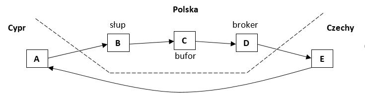 Schemat działania karuzeli VAT-owskiej /INTERIA.PL