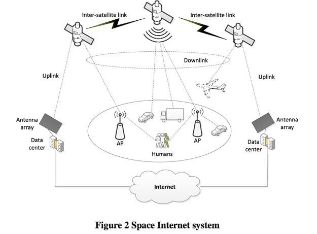 Schemat działania kosmicznego internetu Samsunga /materiały prasowe