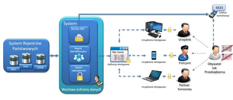 Schemat działania systemu /