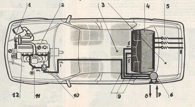 """Schemat instalacji paliwa wodorowego w samochodzie BMW. Oznaczenia: 1 -mechaniczna sprężarka odśrodkowa, z napędem o regulacji bezstopniowej, 2 -przepustnica regulująca dopływ powietrza przy pracy na benzynie, sterowana elektronicznie, 3 -czujniki wycieku wodoru, 4 - zbiornik płynnego wodoru z izolacją próżniową, 5 - zawory upustowe, 6 - zawór do napełniania zbiornika ciekłym wodorem (izolowanym próżniowo), 7 - ciekły wodór, 8 - wodór w stanie gazowym, 9 - przewody wodoru izolowane próżniowo, 10 - parownik dołączony do obiegu chłodzenia silnika, 11 - zawór dozujący o sterowaniu elektronicznym, służący jako """"przepustnica"""", 12 - dysze wdmuchiwania wodoru do kanałów dolotowych. /Motor"""