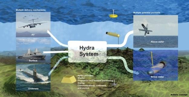 Schemat projektu Hydra /DARPA