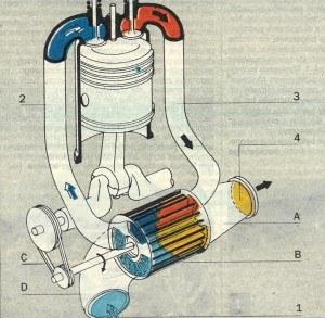 Schemat układu doładowania Comprex. Oznaczenia: a - kanał spalin, b - kadłub sprężarki, c - napęd wirnika, d - kanał dolotowo-odlotowy powietrza; 1) zasysane powietrze, 2) powietrze tłoczone pod ciśnieniem, 3) spaliny pod ciśnieniem, 4) spaliny kierowane do układu wydechowego. /Motor