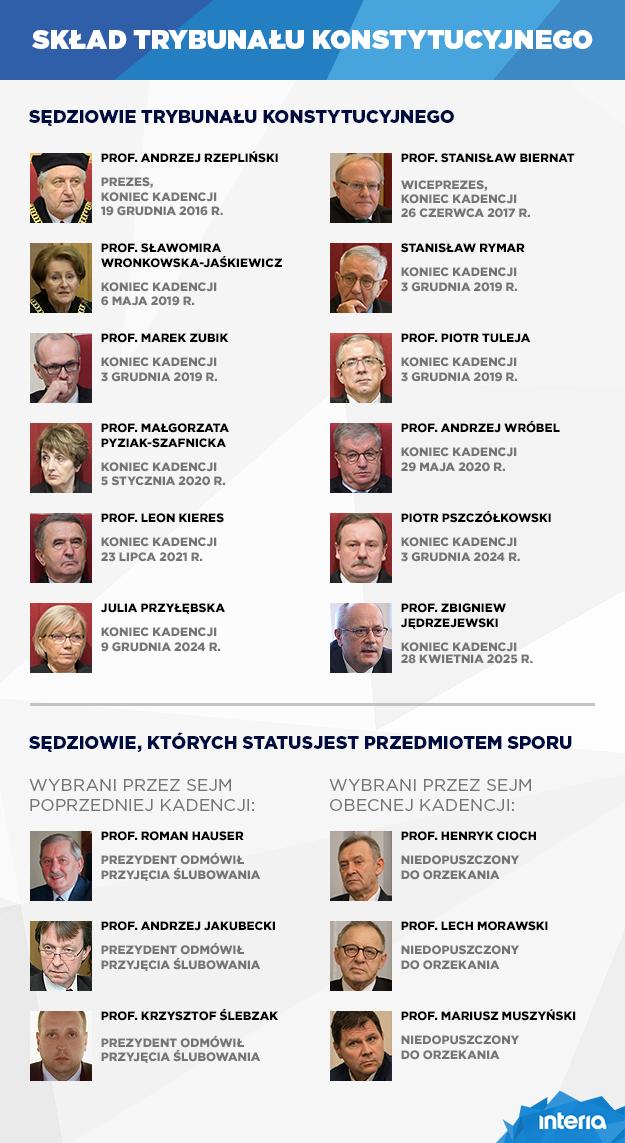 Skład Trybunału Konsytucyjnego /INTERIA.PL