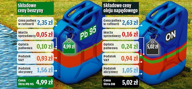 """Składowe ceny litra paliwa /tygodnik """"Motor"""""""