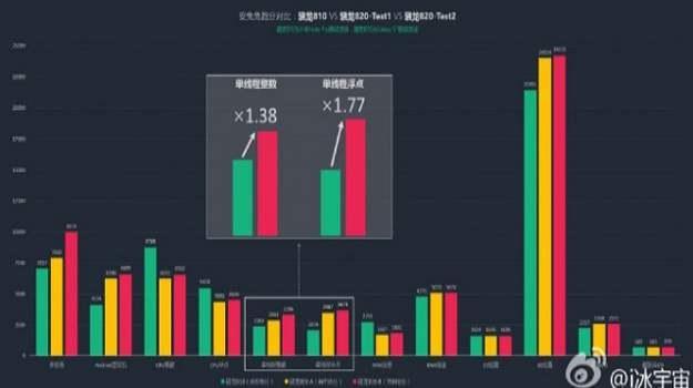 Snapdragon 820 - rezultaty osiągnięte przez starszy chipset zostały oznaczone na zielono. Z kolei kolorem pomarańczowym zobrazowano wynik wcześniejszej wersji procesora, natomiast czerwonym – najnowszego prototypu /android.com.pl
