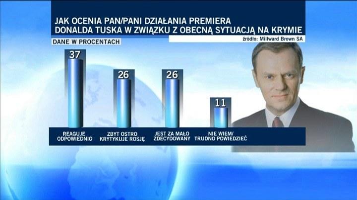 Sondaż: Polacy dobrze oceniają działania rządu ws. Ukrainy /TVN24/x-news