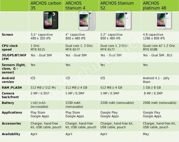Specyfikacja nowych smartfonów Archos /android.com.pl