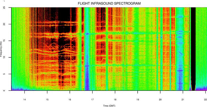 Spektogram infradźwięków nagranych w górnych partiach atmosfery /materiały prasowe