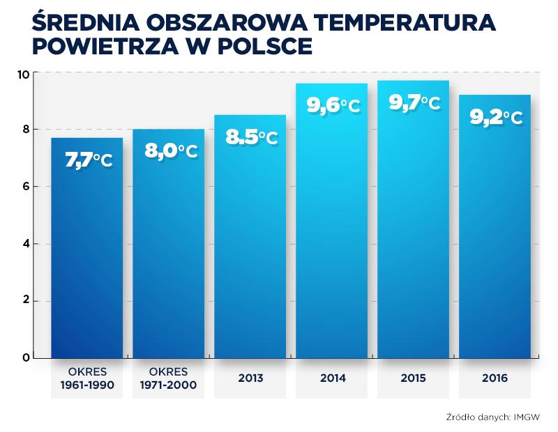 Średnia obszarowa temperatura powietrza w Polsce /INTERIA.PL