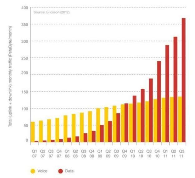 Statystyki wzrostu zainteresowania mobilnymi usługami wedlug Ericssona /materiały prasowe
