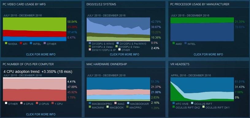 Steam Hardware Survey /materiały prasowe