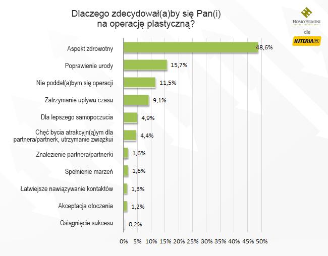 Stosunek Polaków do operacji plastycznych /INTERIA.PL