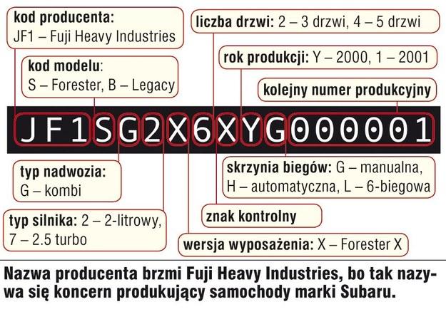 Subaru Forester (1997-2008) - cechy identyfikacyjne /Motor