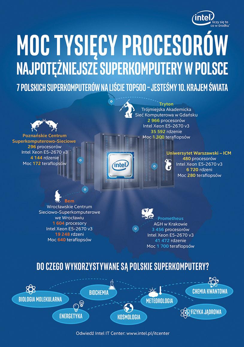 Superkomputery w Polsce /materiały prasowe