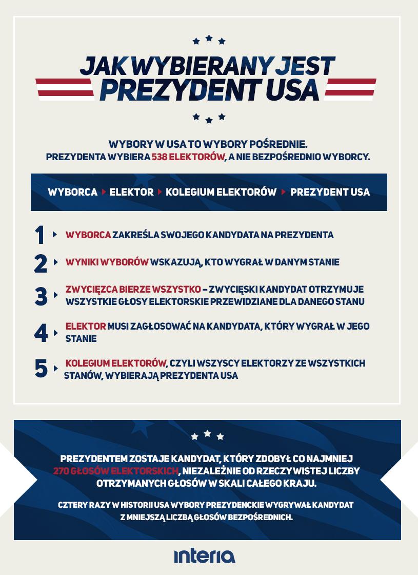 System wyboru prezydenta w Stanach Zjednoczonych /INTERIA.PL